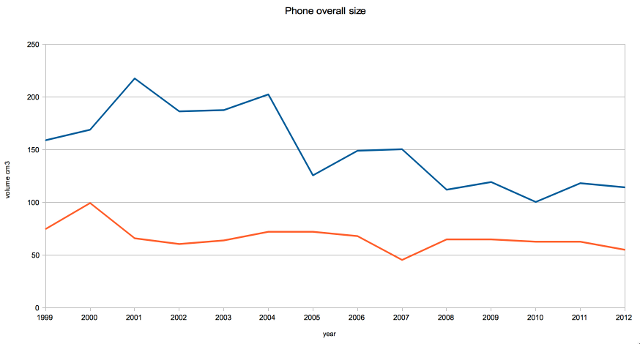 Phone volume by year